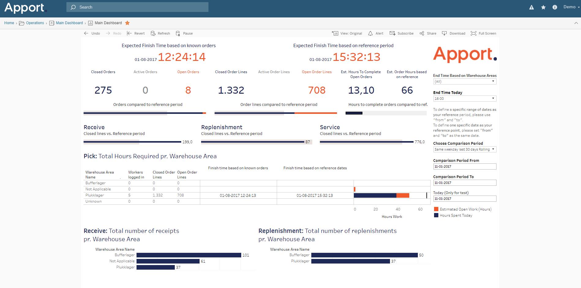 Apport Data Analyzer (BI)